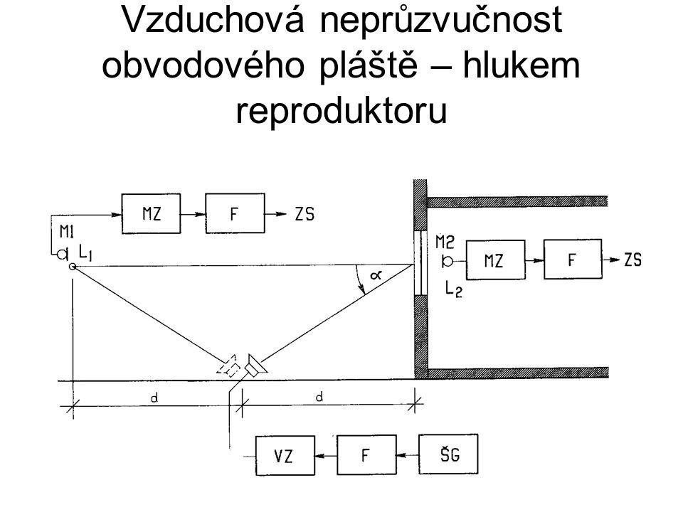 Vzduchová neprůzvučnost obvodového pláště – hlukem reproduktoru