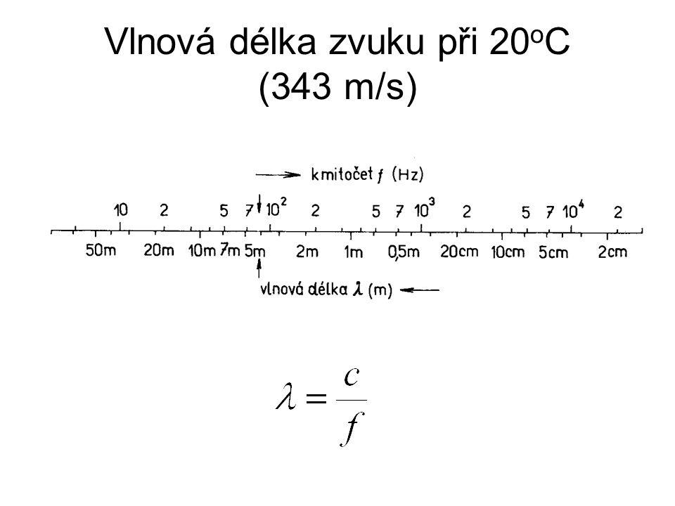 Vlnová délka zvuku při 20oC (343 m/s)