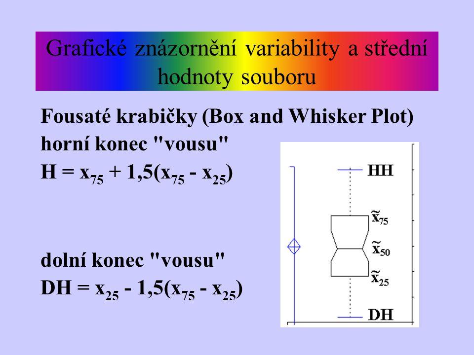 Grafické znázornění variability a střední hodnoty souboru