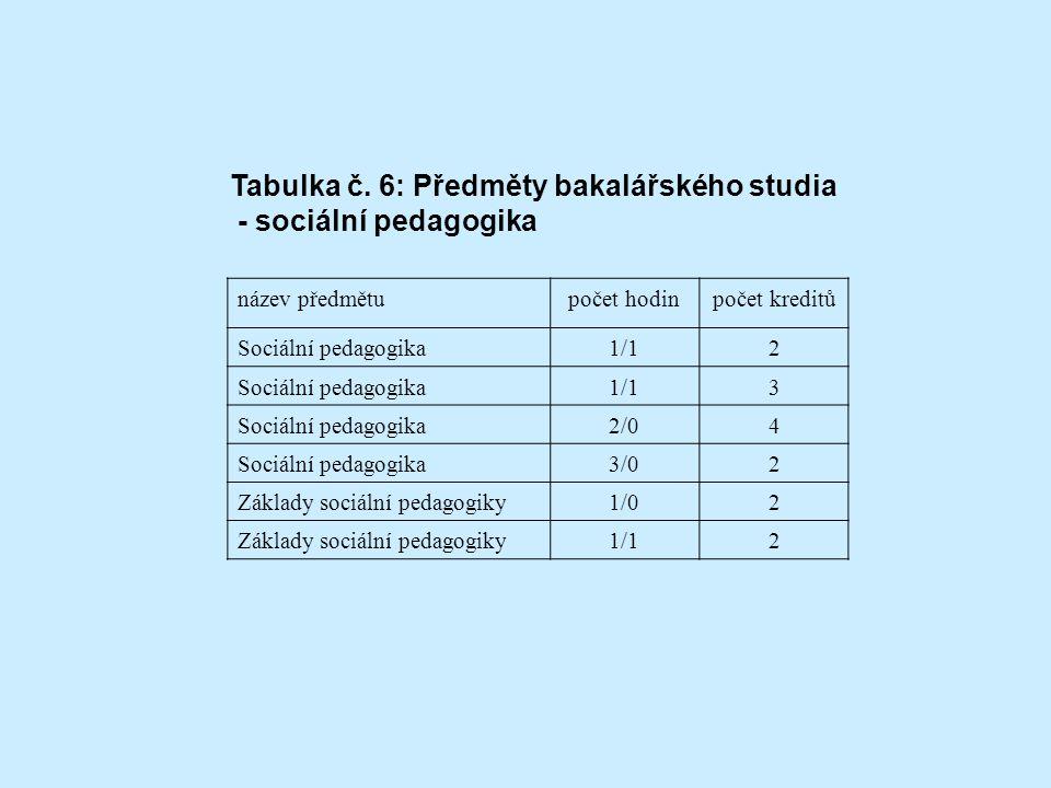 Tabulka č. 6: Předměty bakalářského studia - sociální pedagogika