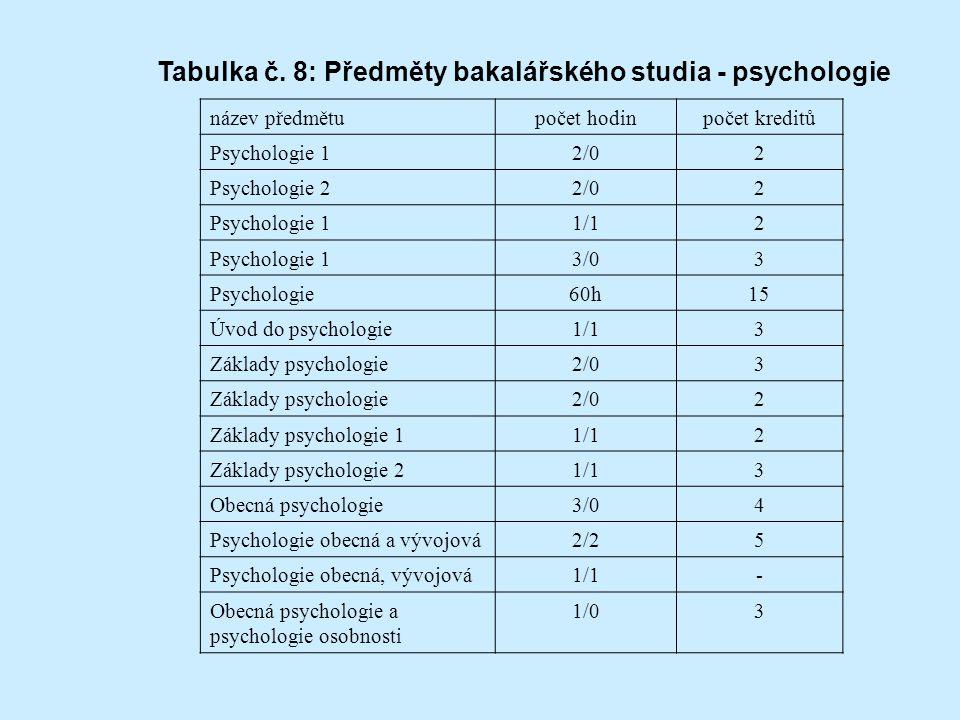 Tabulka č. 8: Předměty bakalářského studia - psychologie