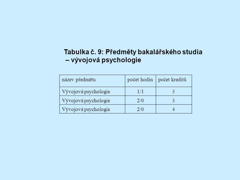 Tabulka č. 9: Předměty bakalářského studia – vývojová psychologie