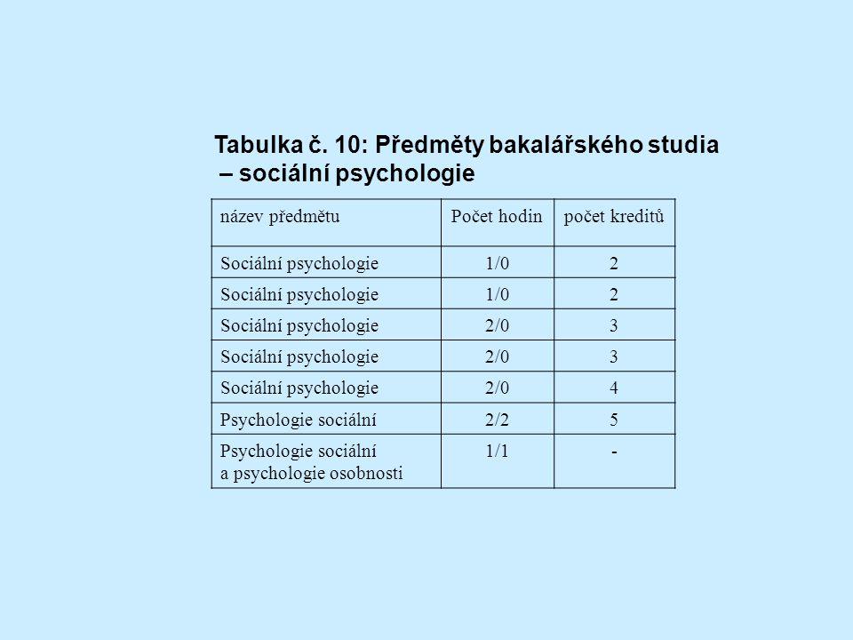 Tabulka č. 10: Předměty bakalářského studia – sociální psychologie
