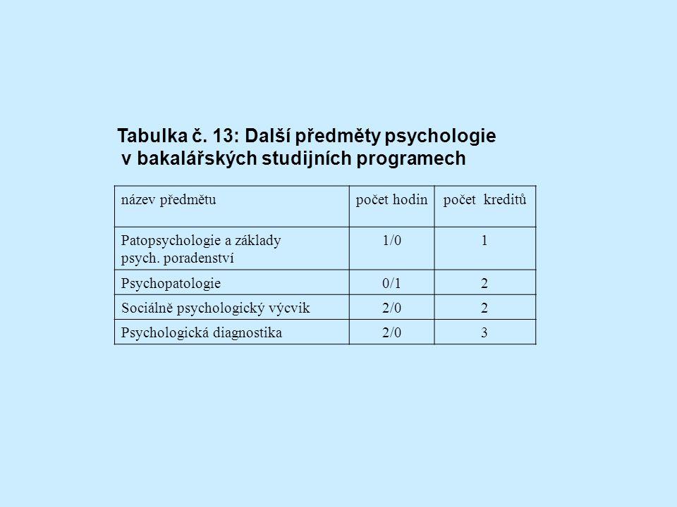 Tabulka č. 13: Další předměty psychologie