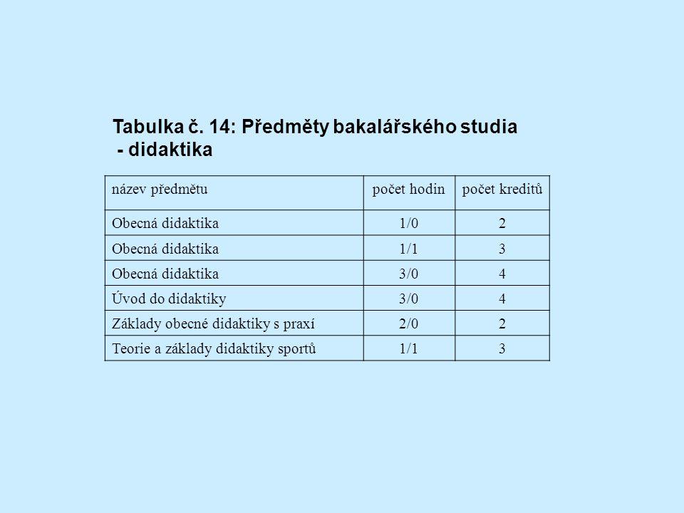 Tabulka č. 14: Předměty bakalářského studia - didaktika