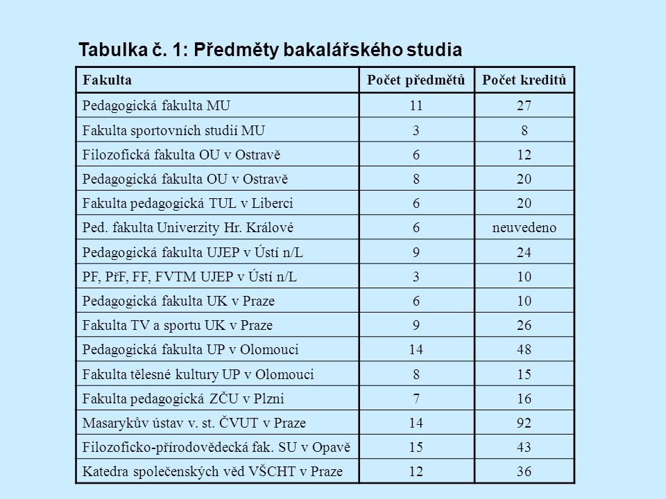 Tabulka č. 1: Předměty bakalářského studia