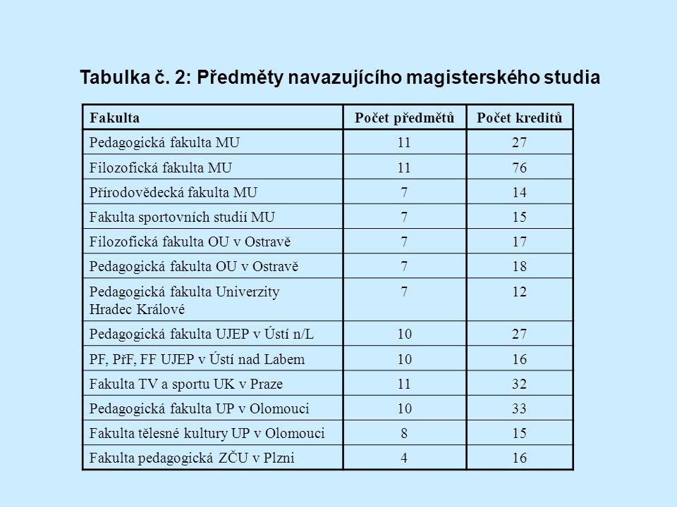 Tabulka č. 2: Předměty navazujícího magisterského studia