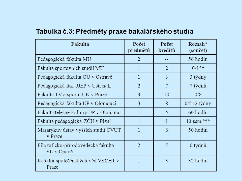 Tabulka č.3: Předměty praxe bakalářského studia