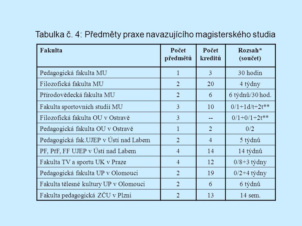 Tabulka č. 4: Předměty praxe navazujícího magisterského studia