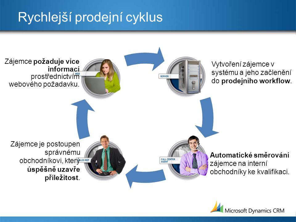 Rychlejší prodejní cyklus