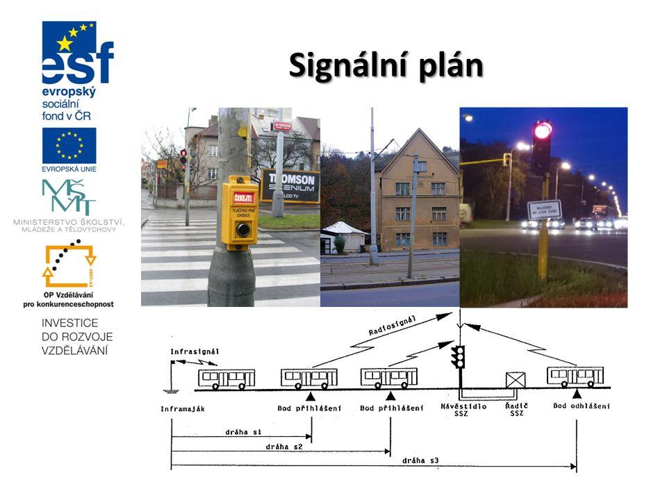 Signální plán automaticky řídí střídání signálních fází na světelných kižovatkách.