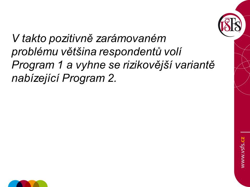 V takto pozitivně zarámovaném problému většina respondentů volí Program 1 a vyhne se rizikovější variantě nabízející Program 2.