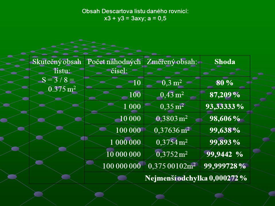 Počet náhodných čísel: Změřený obsah: Shoda 10 0,3 m2 80 % 100 0,43 m2