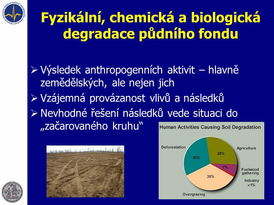 Fyzikální, chemická a biologická degradace půdního fondu