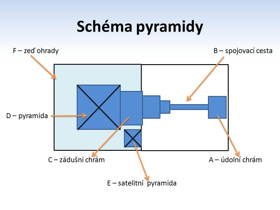 Schéma pyramidy F – zeď ohrady B – spojovací cesta B D – pyramida