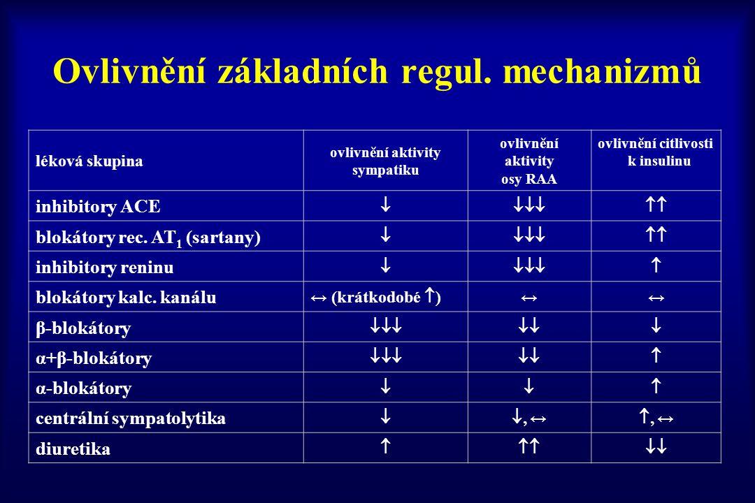 Ovlivnění základních regul. mechanizmů