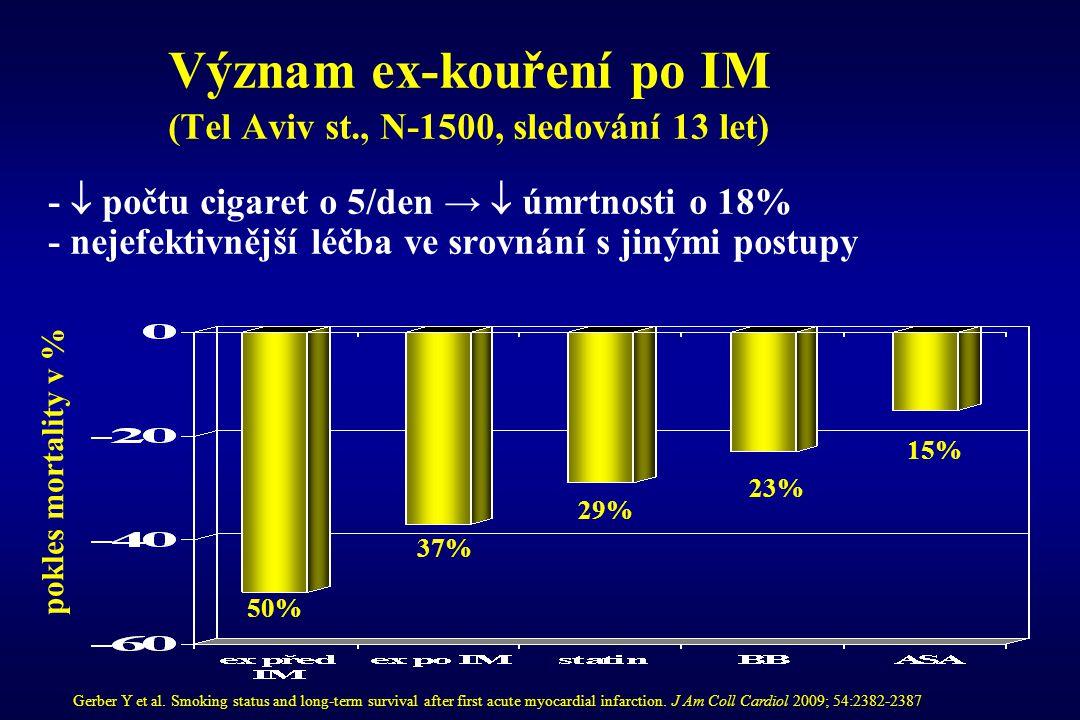 Význam ex-kouření po IM (Tel Aviv st