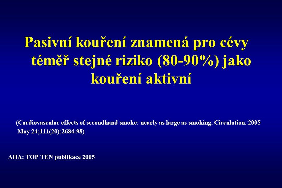 Pasivní kouření znamená pro cévy téměř stejné riziko (80-90%) jako kouření aktivní