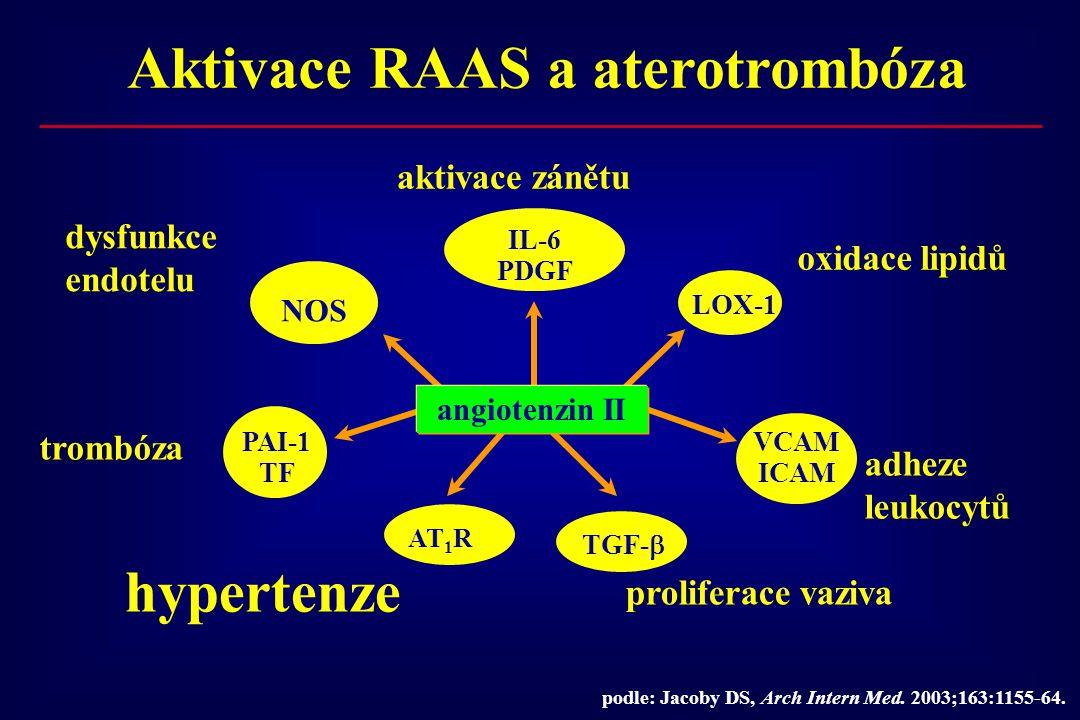 Aktivace RAAS a aterotrombóza
