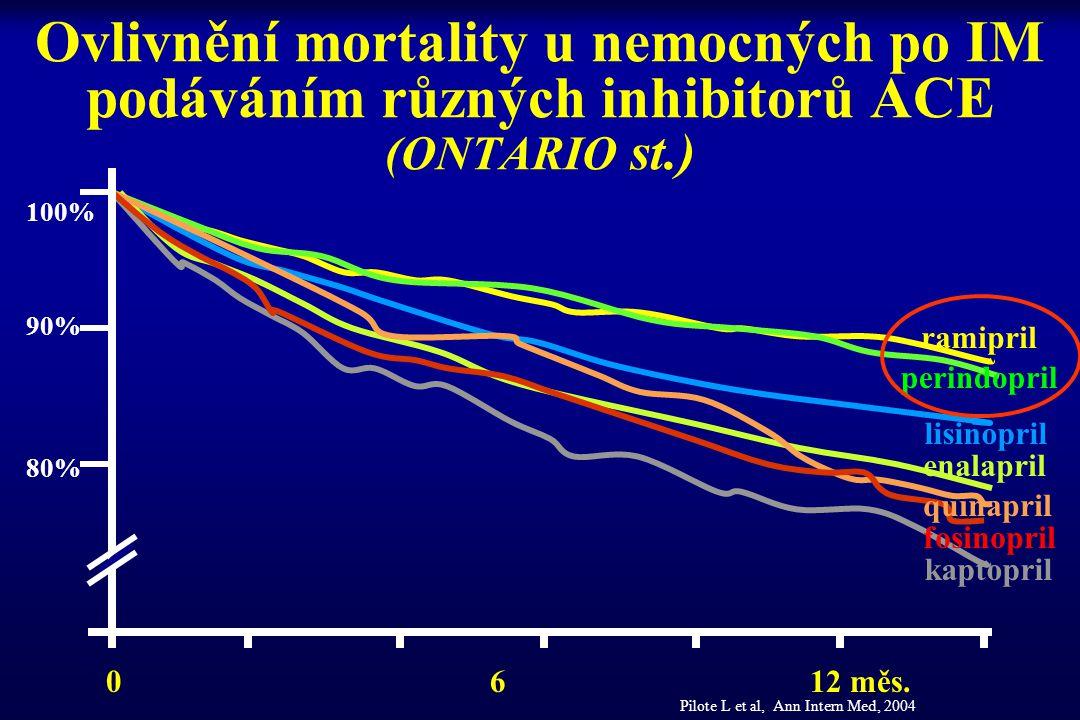 Ovlivnění mortality u nemocných po IM podáváním různých inhibitorů ACE (ONTARIO st.)
