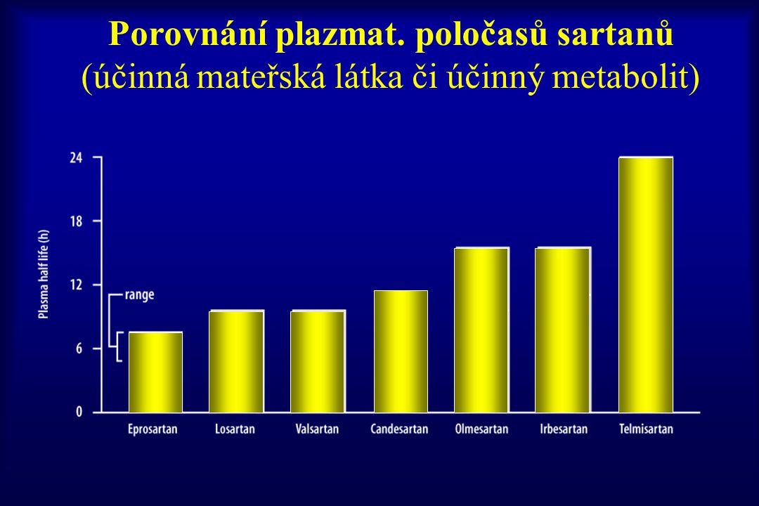 Porovnání plazmat. poločasů sartanů (účinná mateřská látka či účinný metabolit)