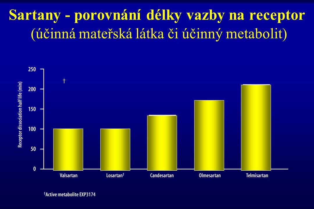 Sartany - porovnání délky vazby na receptor (účinná mateřská látka či účinný metabolit)