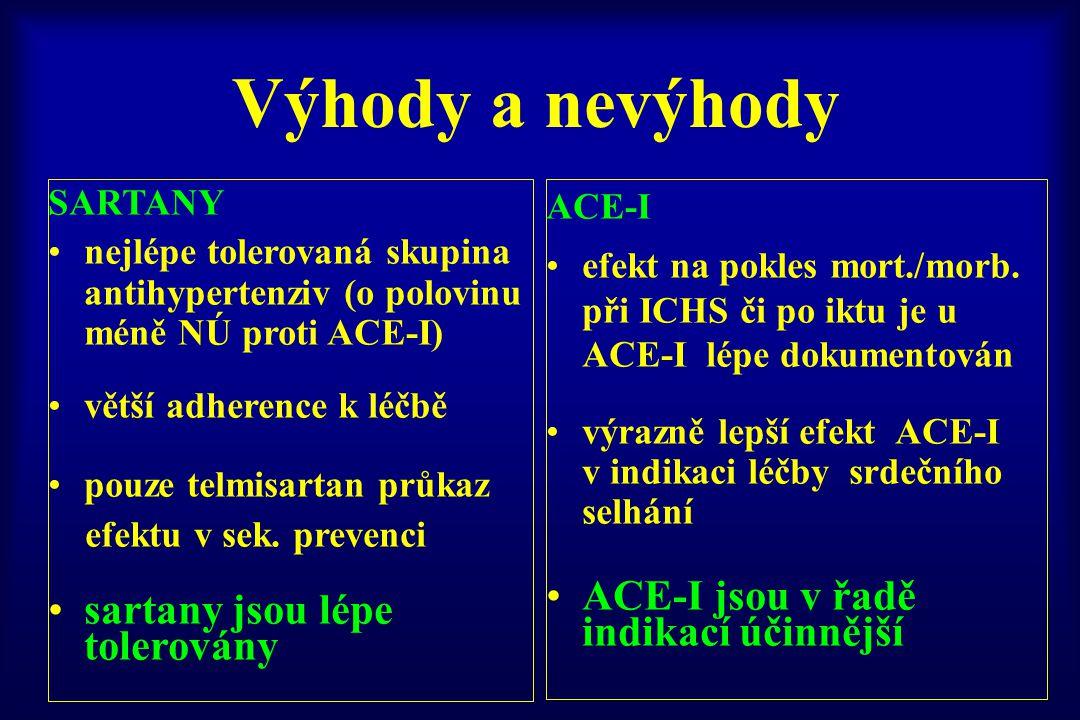 Výhody a nevýhody ACE-I jsou v řadě indikací účinnější