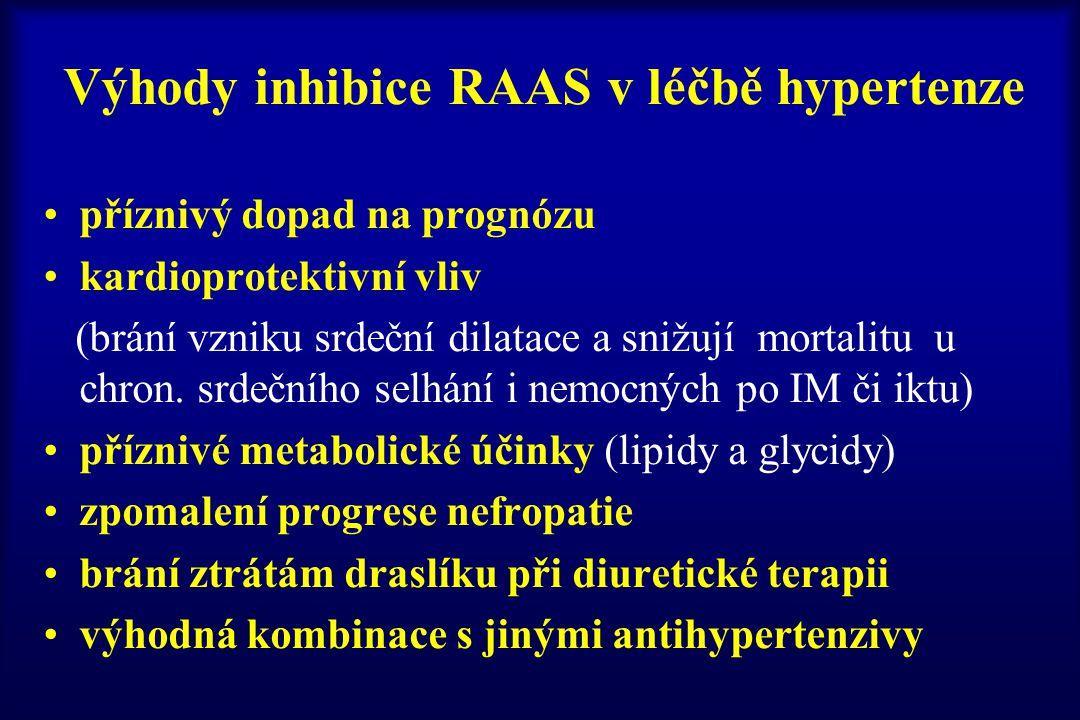 Výhody inhibice RAAS v léčbě hypertenze