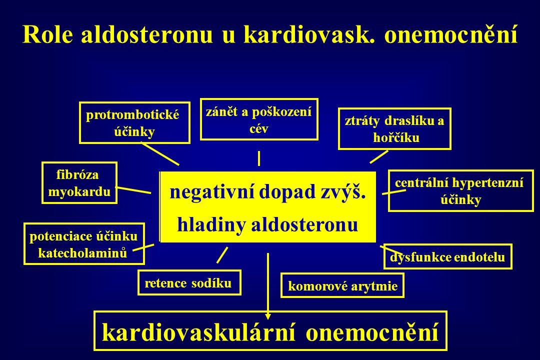 Role aldosteronu u kardiovask. onemocnění