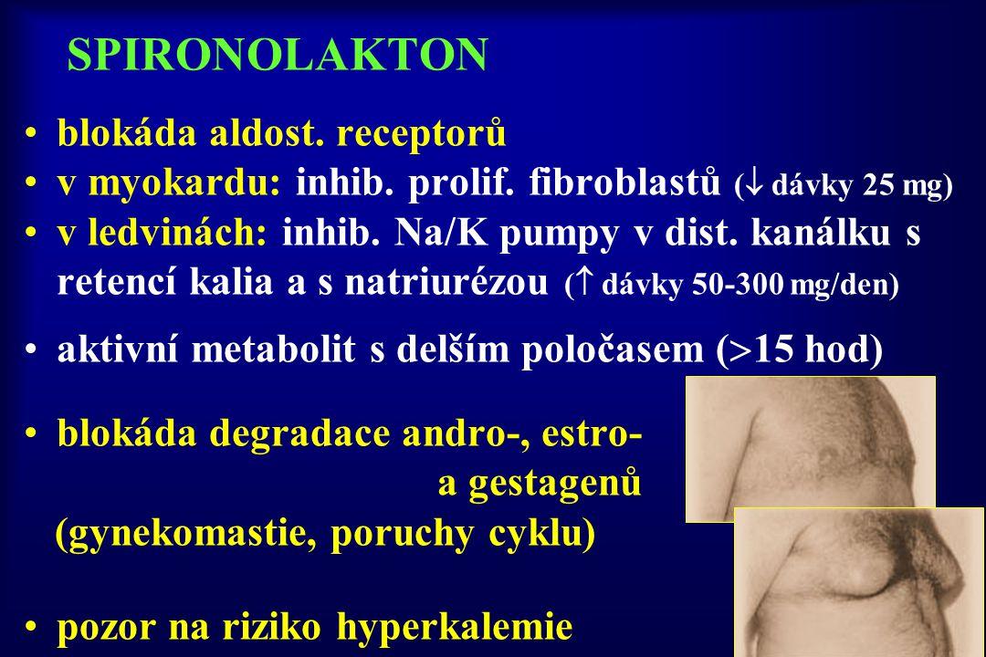 SPIRONOLAKTON blokáda aldost. receptorů