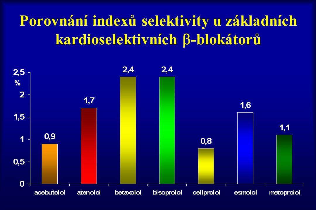 Porovnání indexů selektivity u základních kardioselektivních -blokátorů
