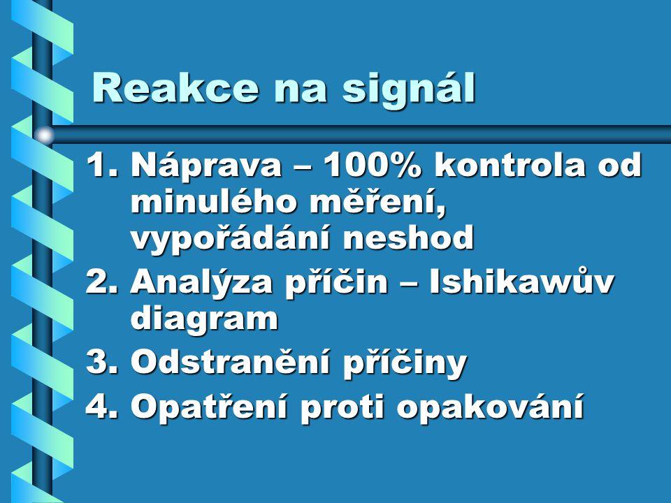 Reakce na signál Náprava – 100% kontrola od minulého měření, vypořádání neshod. Analýza příčin – Ishikawův diagram.