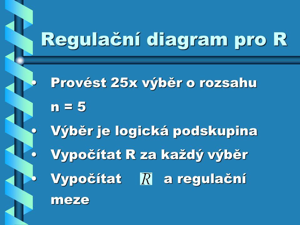 Regulační diagram pro R