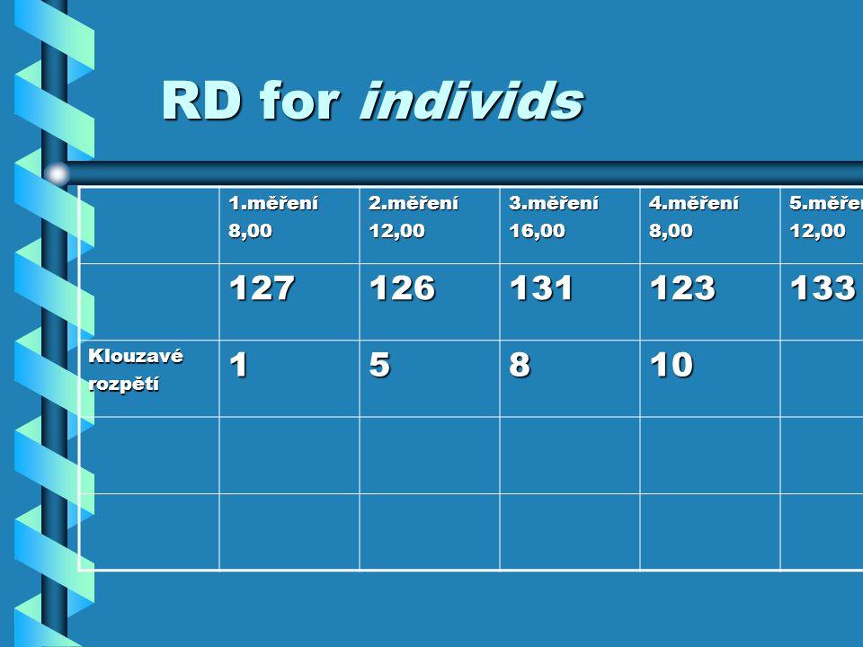 RD for individs 127 126 131 123 133 1 5 8 10 1.měření 8,00 2.měření