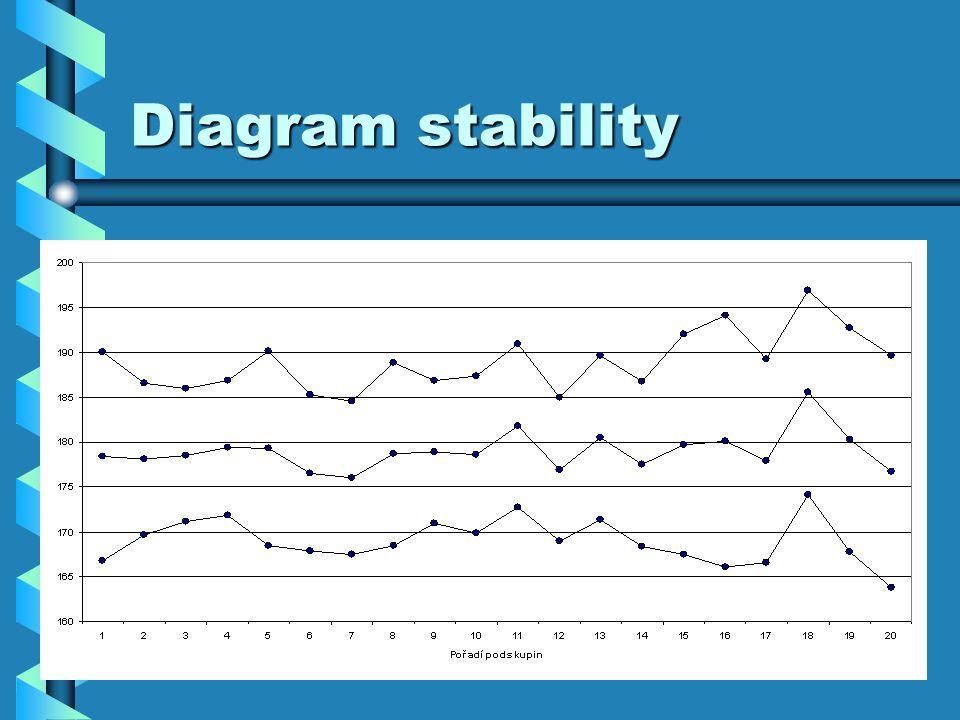 Diagram stability