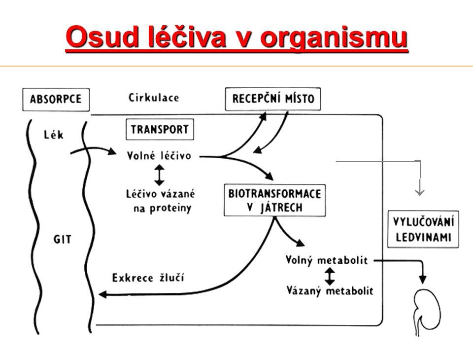 Osud léčiva v organismu
