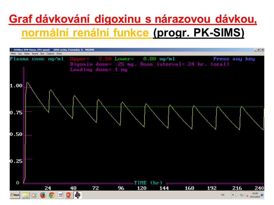 Graf dávkování digoxinu s nárazovou dávkou, normální renální funkce (progr. PK-SIMS)