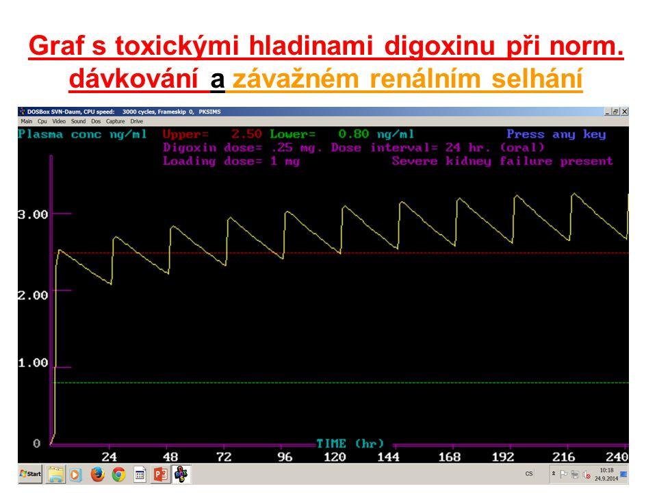 Graf s toxickými hladinami digoxinu při norm