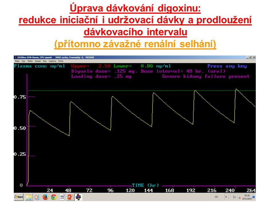 Úprava dávkování digoxinu: redukce iniciační i udržovací dávky a prodloužení dávkovacího intervalu (přítomno závažné renální selhání)