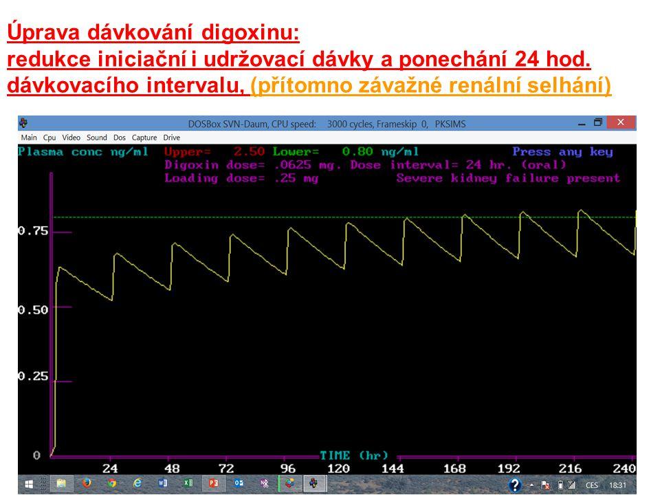 Úprava dávkování digoxinu: redukce iniciační i udržovací dávky a ponechání 24 hod.