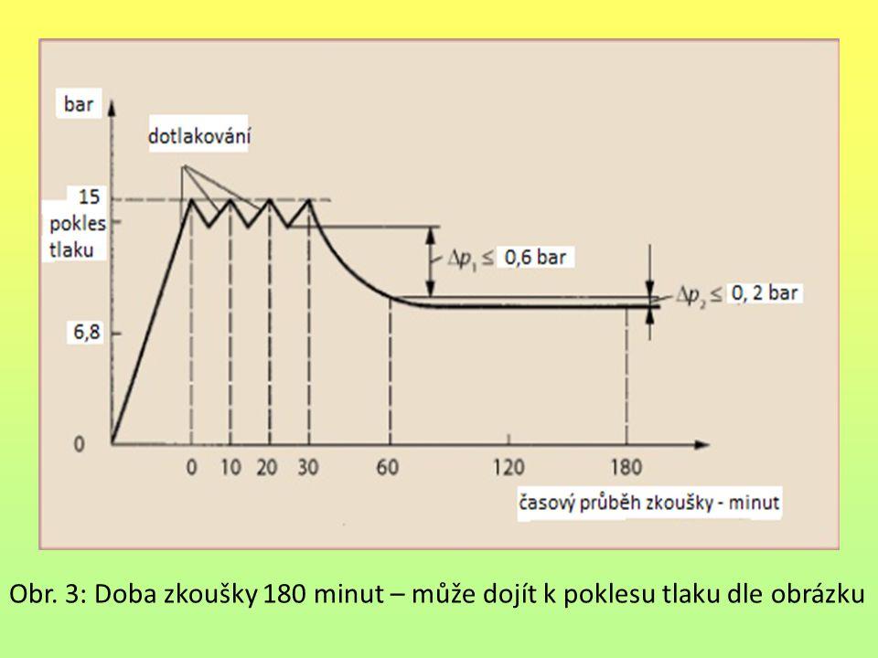 Obr. 3: Doba zkoušky 180 minut – může dojít k poklesu tlaku dle obrázku