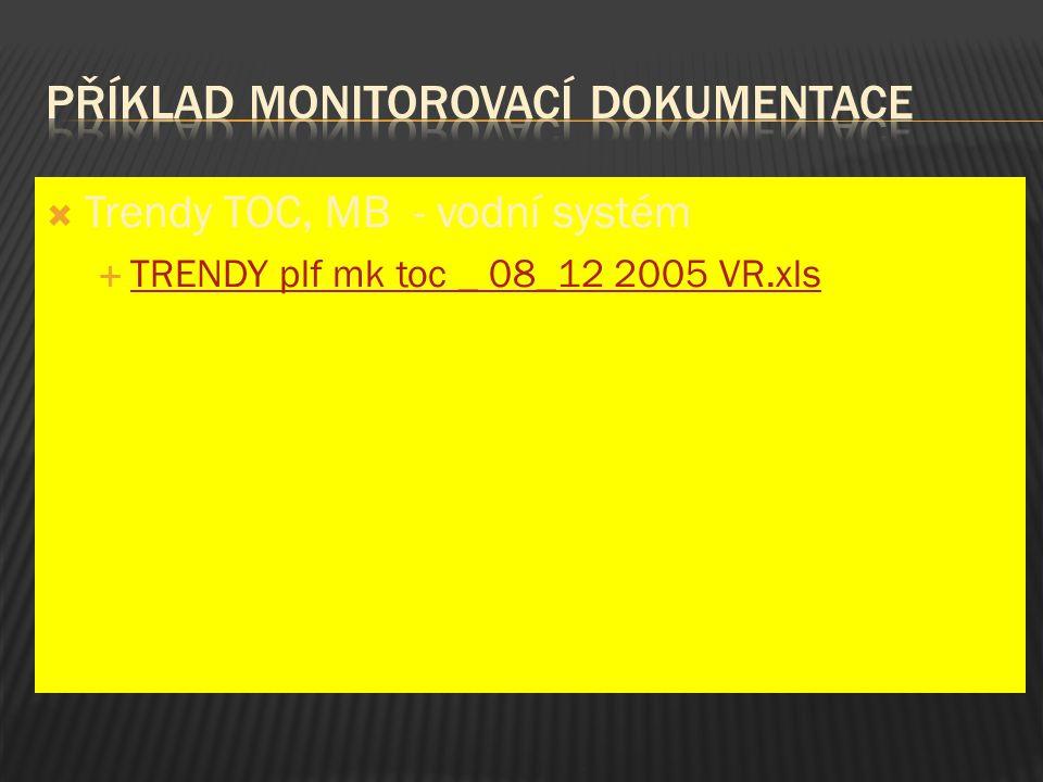 Příklad monitorovací dokumentace