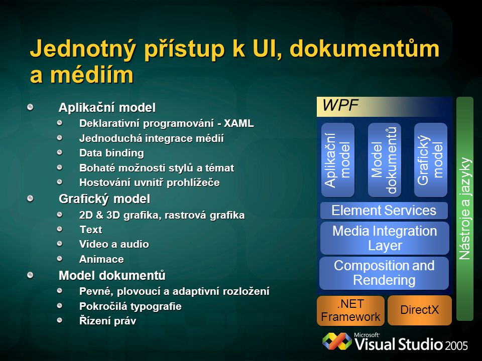 Jednotný přístup k UI, dokumentům a médiím