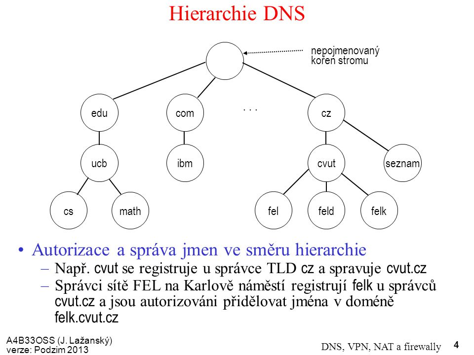Hierarchie DNS Autorizace a správa jmen ve směru hierarchie