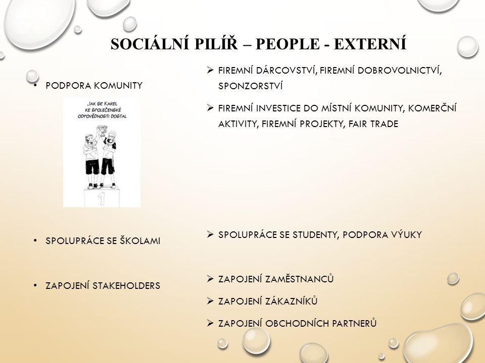 Sociální pilíř – PEOPLE - externí