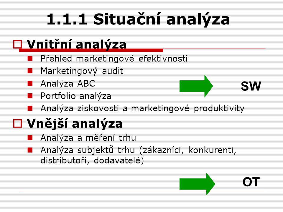 1.1.1 Situační analýza SW OT Vnitřní analýza Vnější analýza