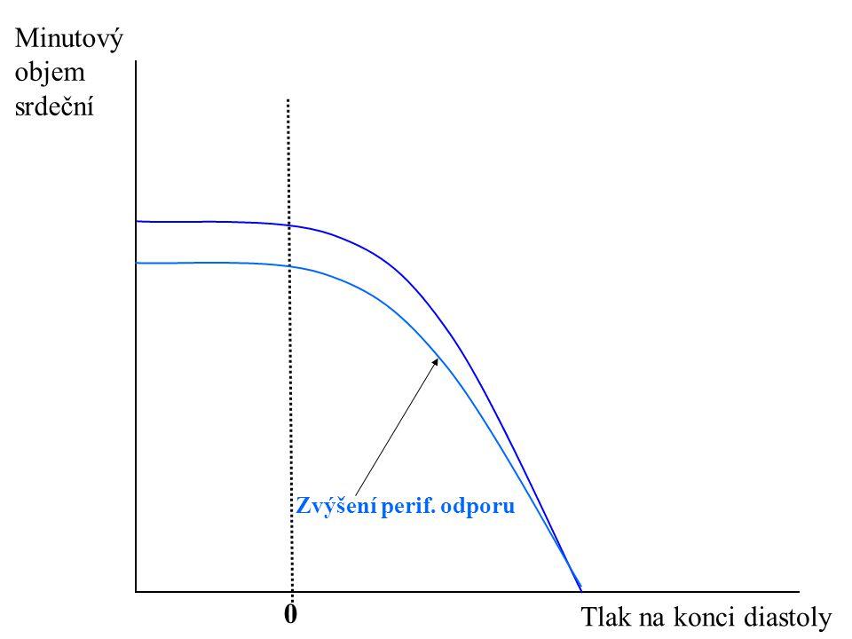 Minutový objem srdeční Zvýšení perif. odporu Tlak na konci diastoly