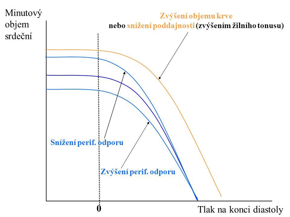 nebo snížení poddajnosti (zvýšením žilního tonusu)