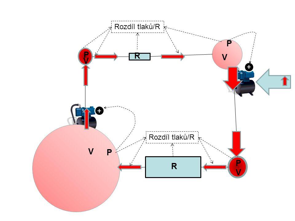 Rozdíl tlaků/R P P R V V + + Rozdíl tlaků/R V P P R V