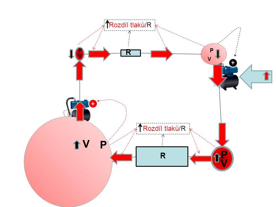 Rozdíl tlaků/R P R P V V + + Rozdíl tlaků/R V P P R V